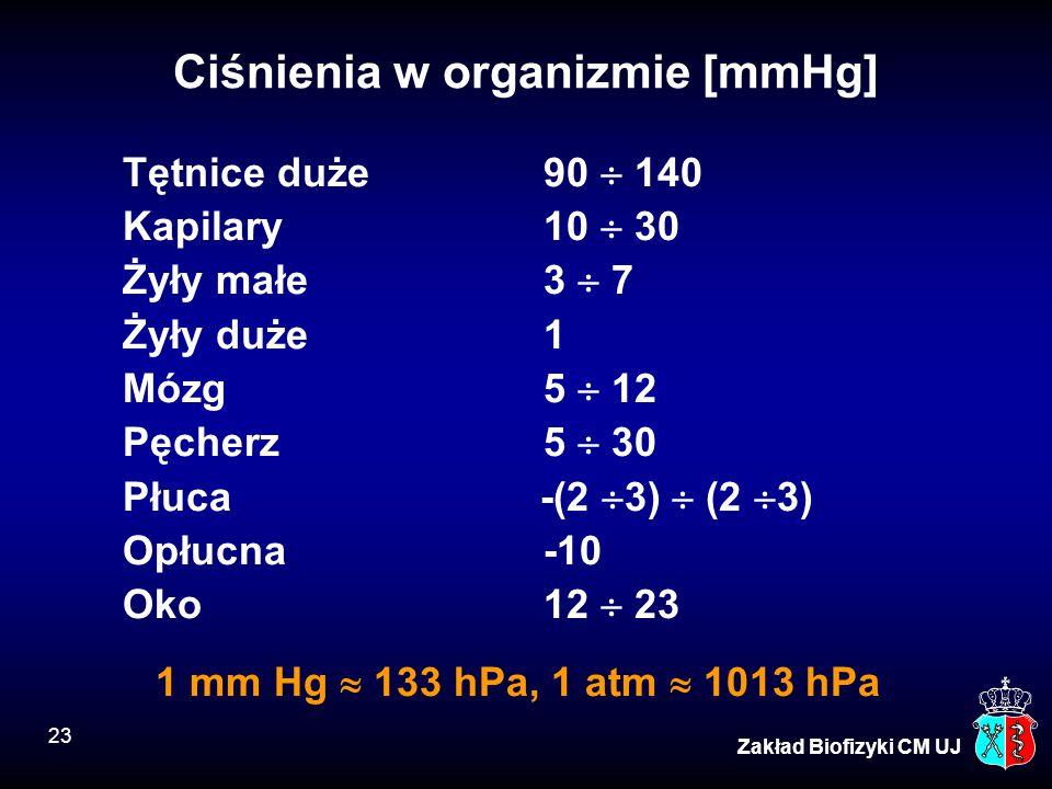 Ciśnienia w organizmie [mmHg]